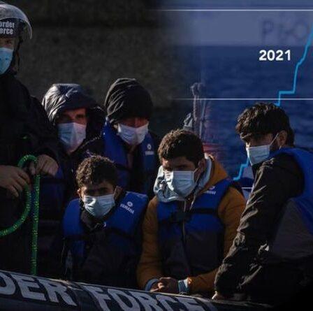 Passages de migrants: les tentatives pour atteindre le Royaume-Uni augmentent alors que la France exige un paiement de 54 millions de livres sterling – données